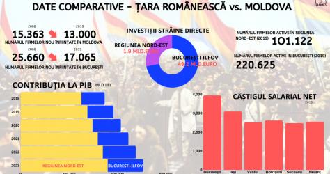 DATE COMPARATIVE MOLDOVA TARA ROMANEASCA